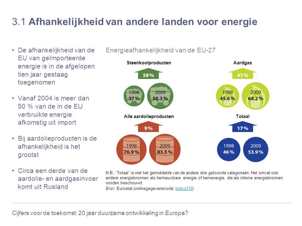 3.1 Afhankelijkheid van andere landen voor energie