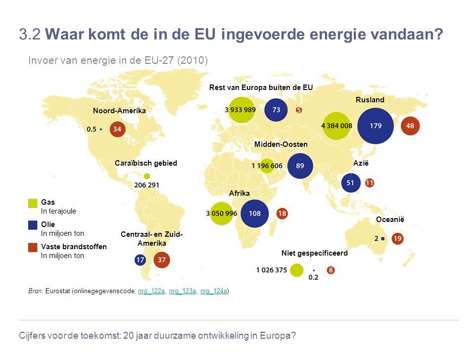 3.2 Waar komt de in de EU ingevoerde energie vandaan