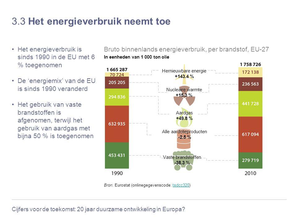 3.3 Het energieverbruik neemt toe