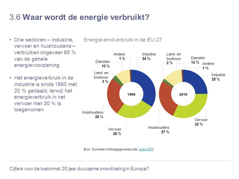 Energieverbruik industrie huishoudens