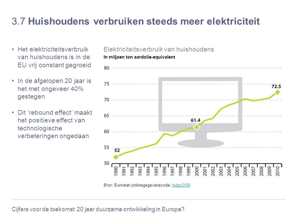 3.7 Huishoudens verbruiken steeds meer elektriciteit