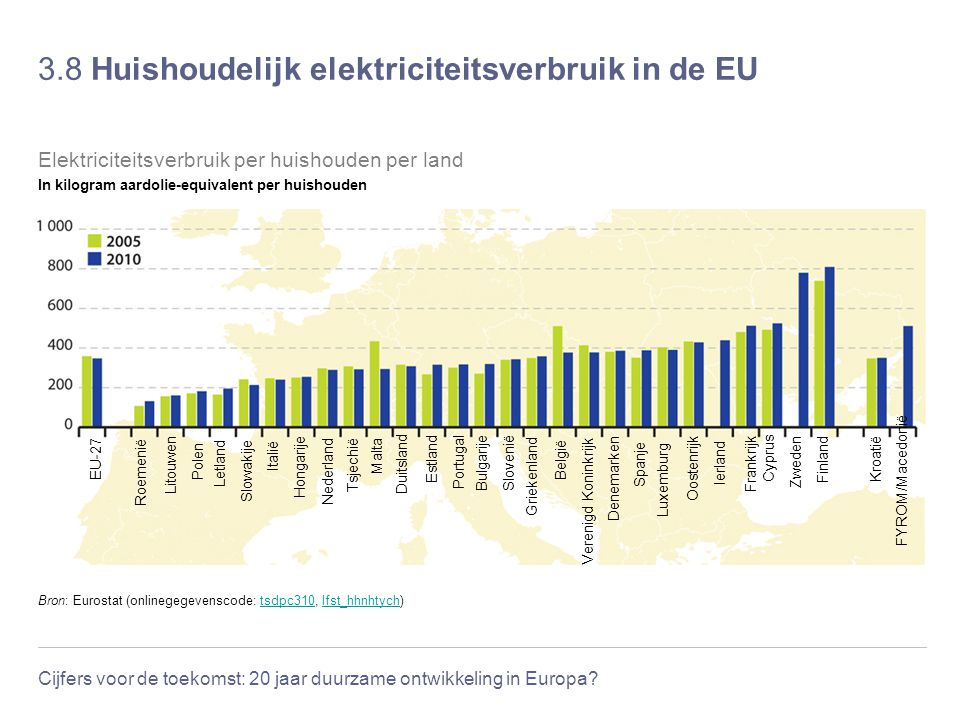 3.8 Huishoudelijk elektriciteitsverbruik in de EU