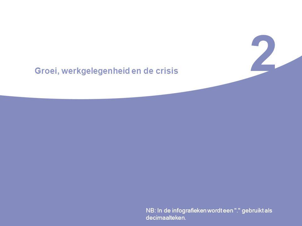 2 Groei, werkgelegenheid en de crisis