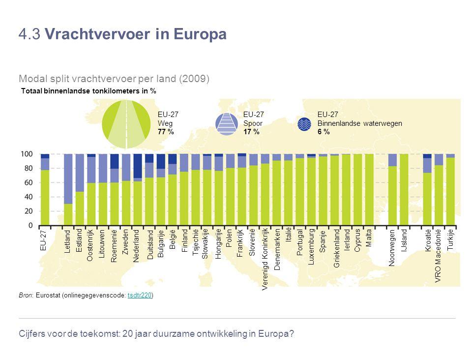 4.3 Vrachtvervoer in Europa