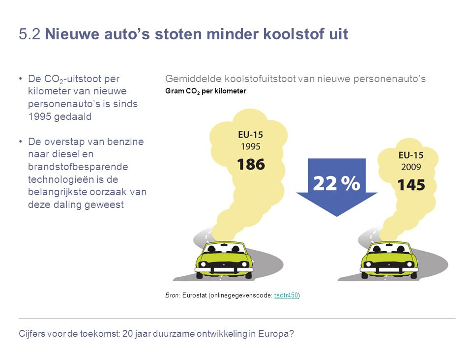 5.2 Nieuwe auto's stoten minder koolstof uit
