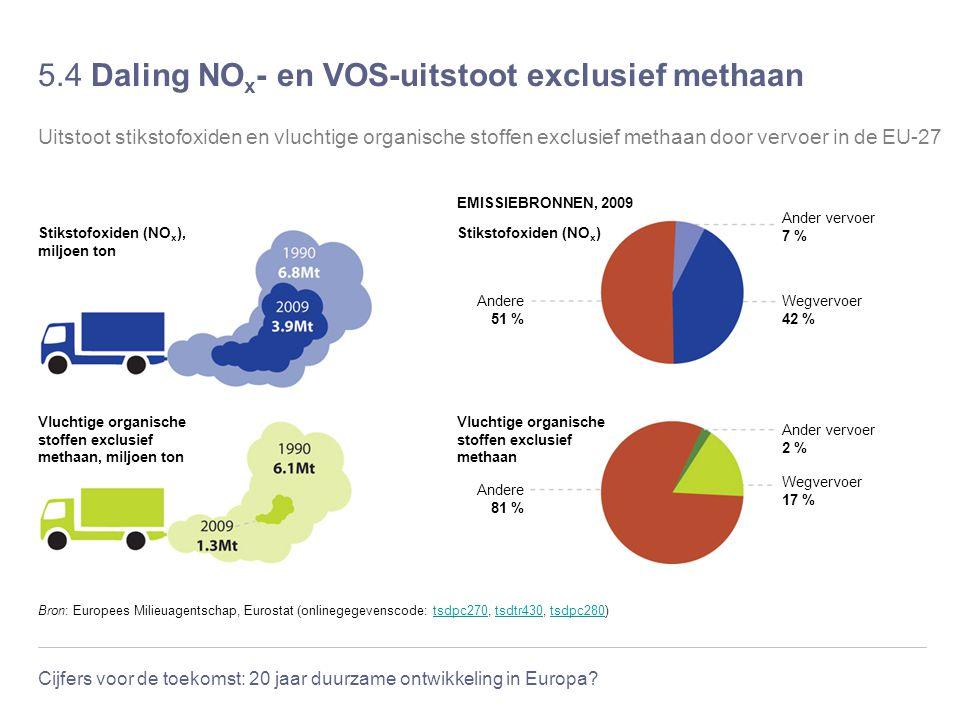 5.4 Daling NOx- en VOS-uitstoot exclusief methaan