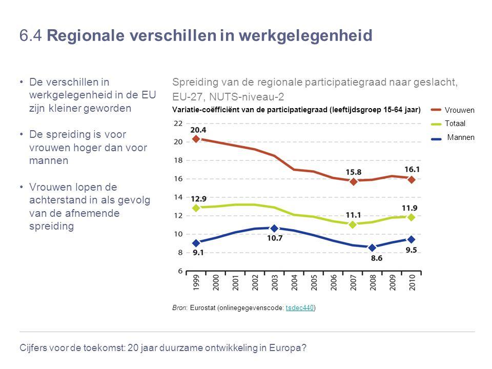6.4 Regionale verschillen in werkgelegenheid