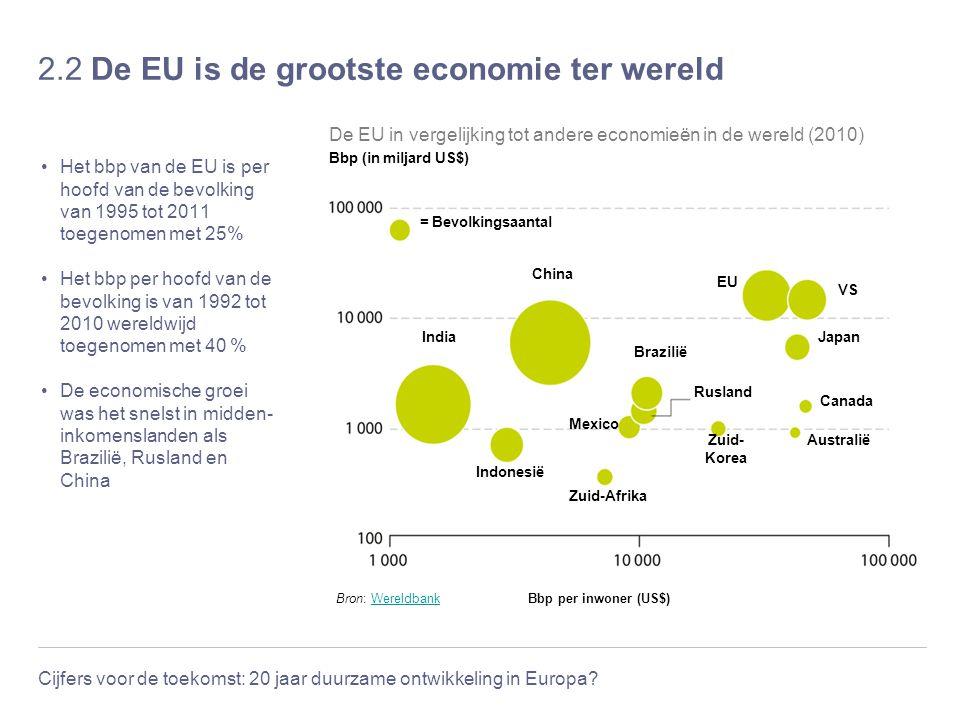 2.2 De EU is de grootste economie ter wereld