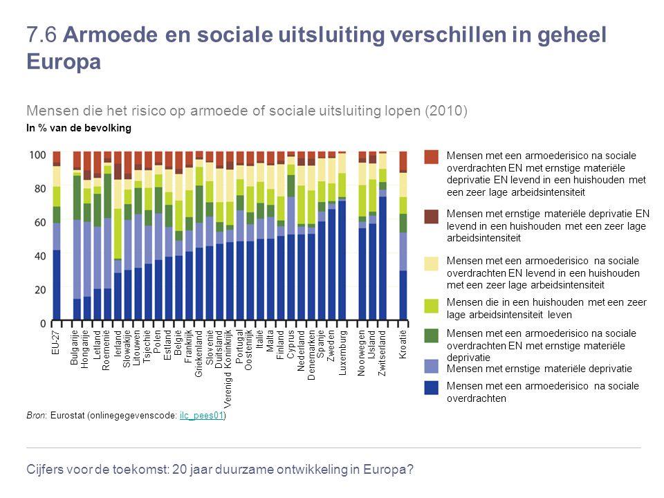 7.6 Armoede en sociale uitsluiting verschillen in geheel Europa