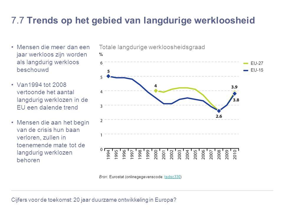 7.7 Trends op het gebied van langdurige werkloosheid