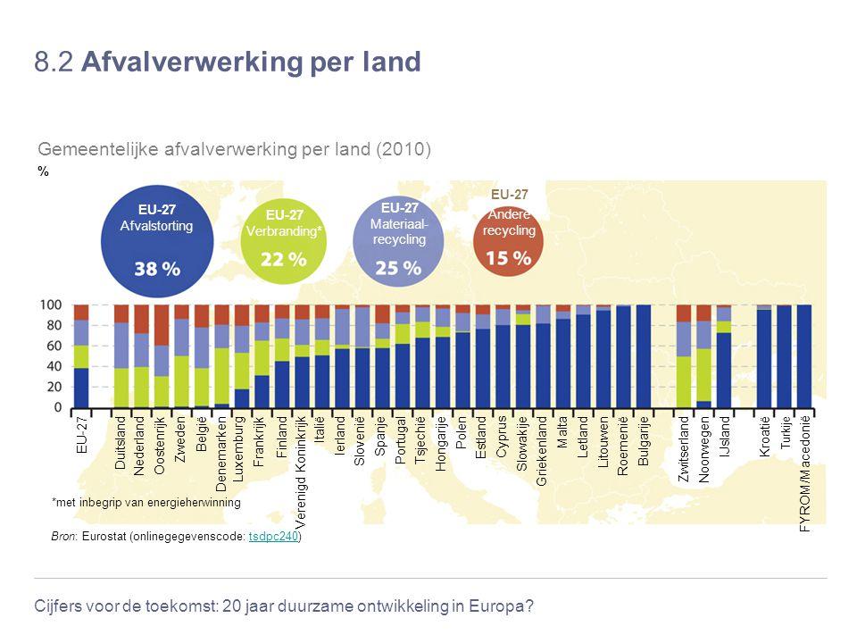 8.2 Afvalverwerking per land