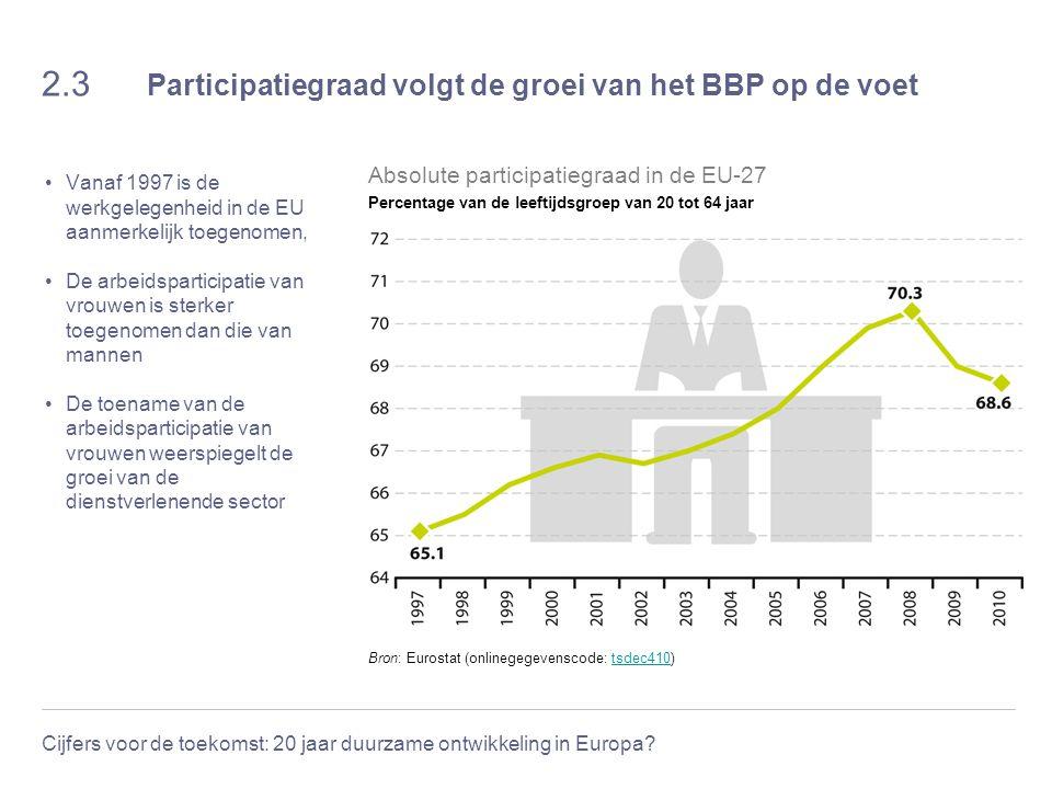 2.3 Participatiegraad volgt de groei van het BBP op de voet