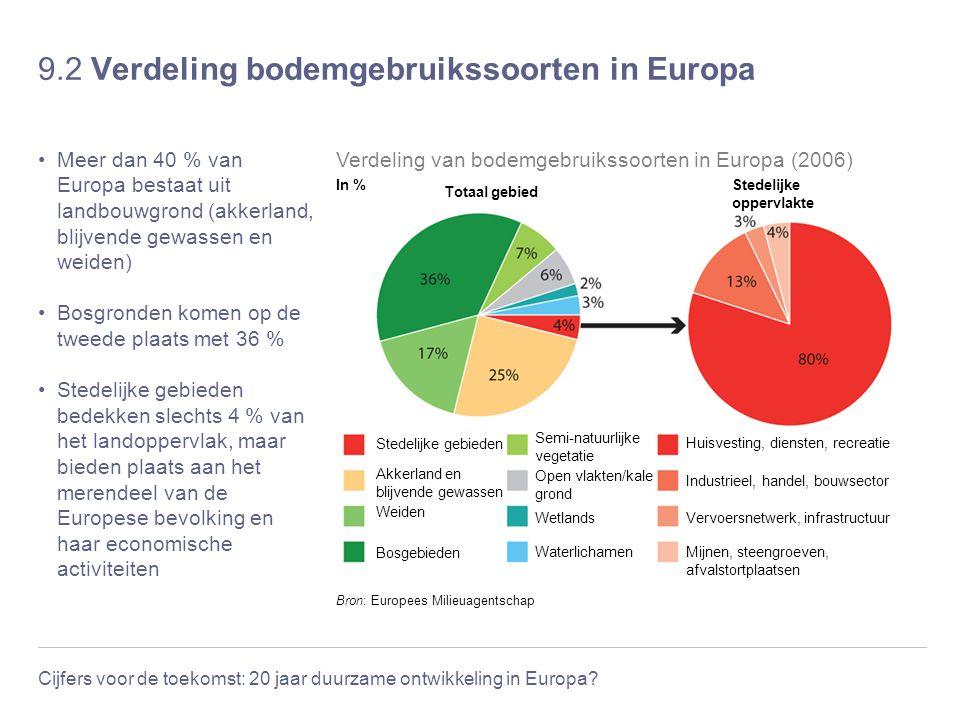 9.2 Verdeling bodemgebruikssoorten in Europa