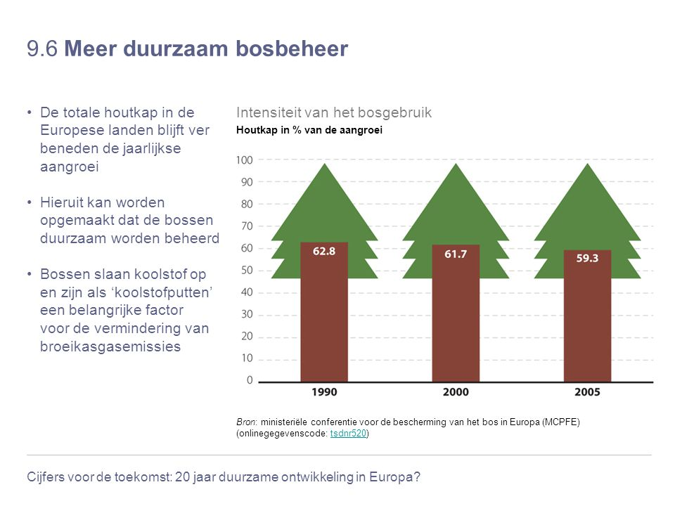 9.6 Meer duurzaam bosbeheer