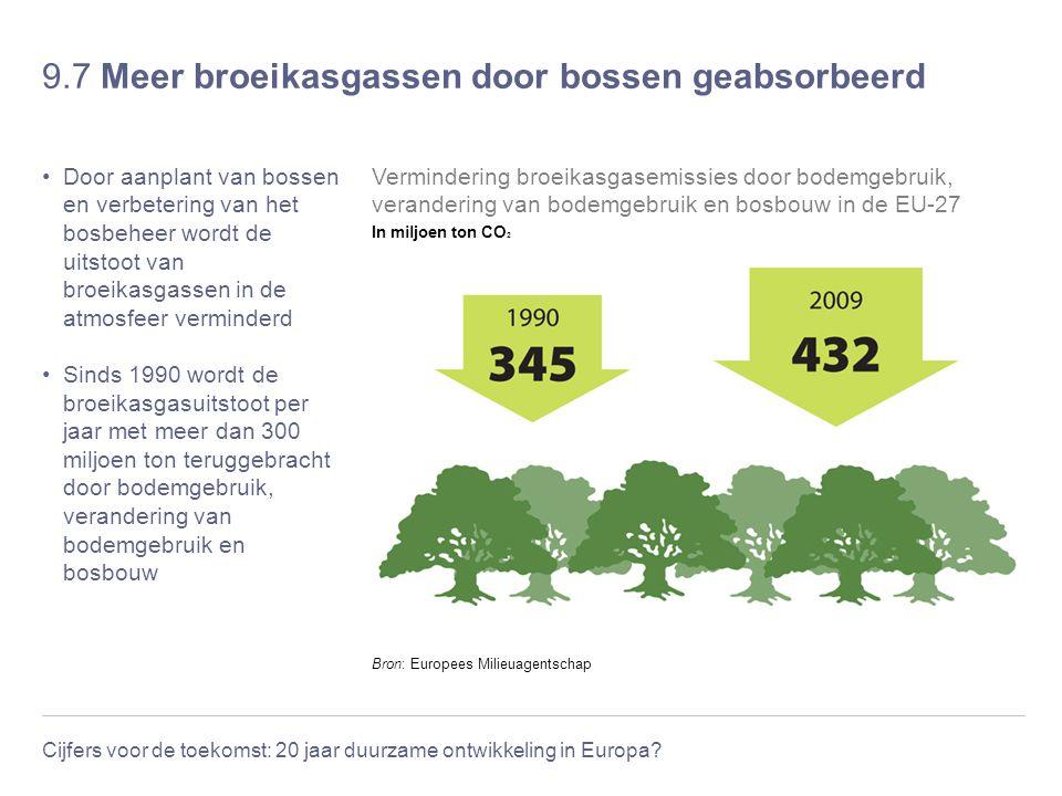 9.7 Meer broeikasgassen door bossen geabsorbeerd