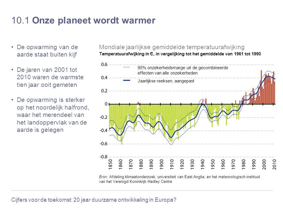 10.1 Onze planeet wordt warmer