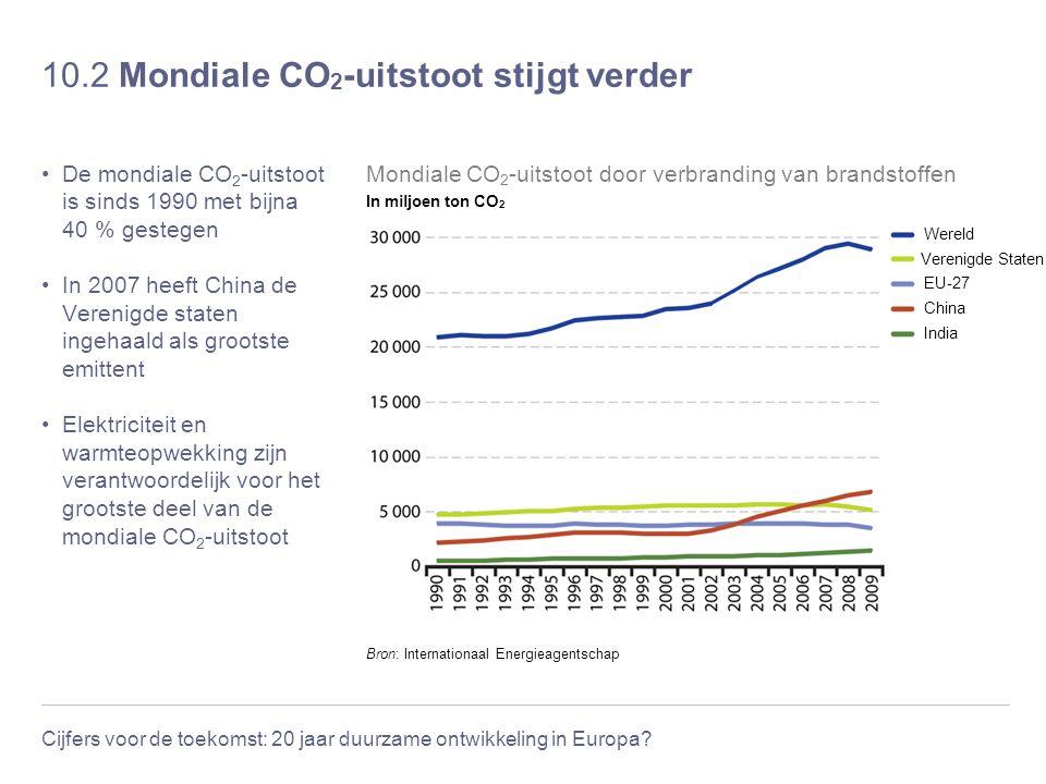 10.2 Mondiale CO2-uitstoot stijgt verder