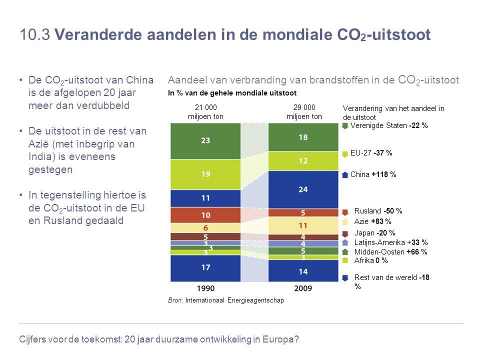 10.3 Veranderde aandelen in de mondiale CO2-uitstoot