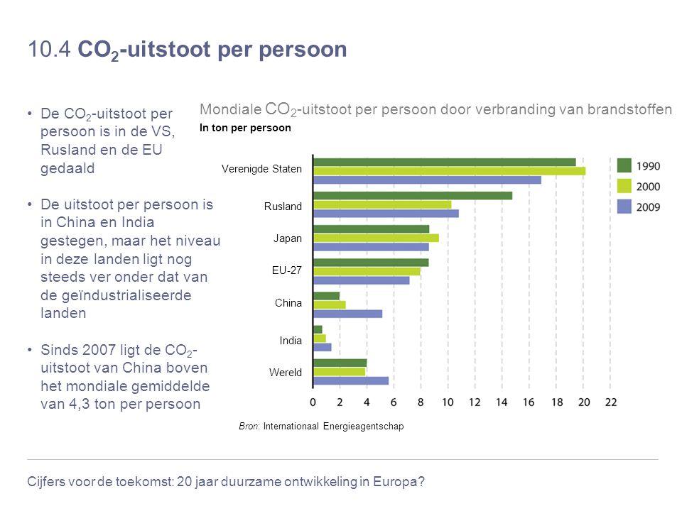 10.4 CO2-uitstoot per persoon