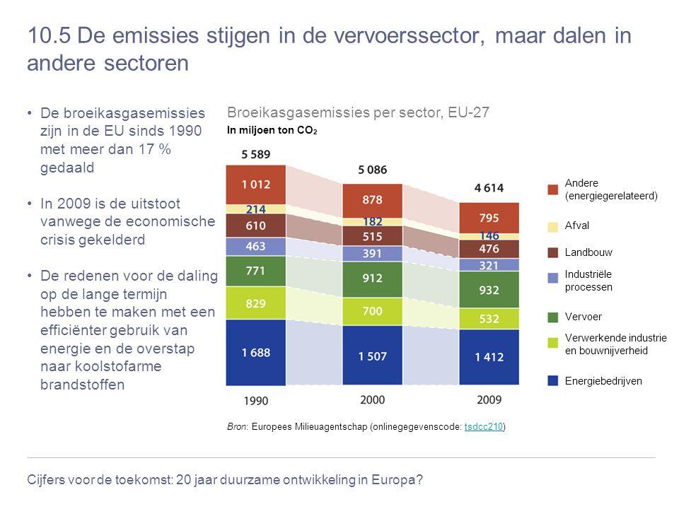 10.5 De emissies stijgen in de vervoerssector, maar dalen in andere sectoren