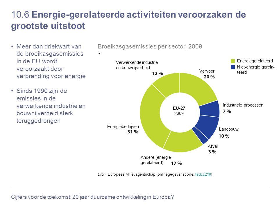 10.6 Energie-gerelateerde activiteiten veroorzaken de grootste uitstoot