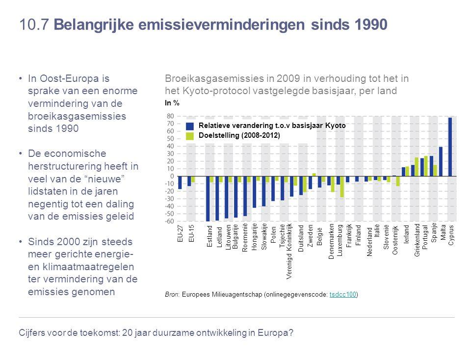 10.7 Belangrijke emissieverminderingen sinds 1990