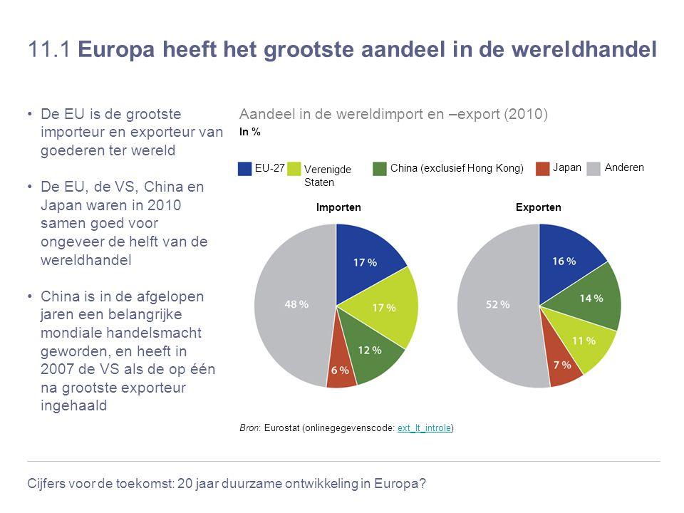 11.1 Europa heeft het grootste aandeel in de wereldhandel