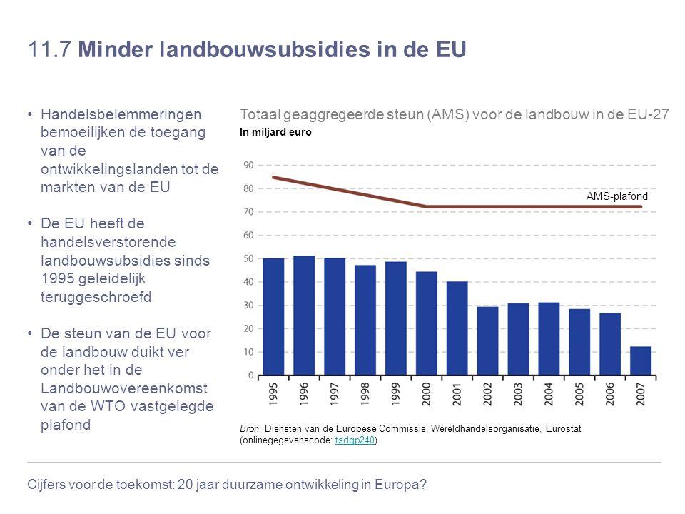 11.7 Minder landbouwsubsidies in de EU