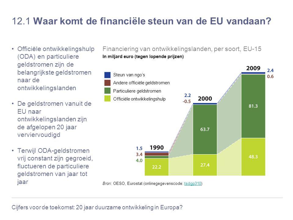 12.1 Waar komt de financiële steun van de EU vandaan