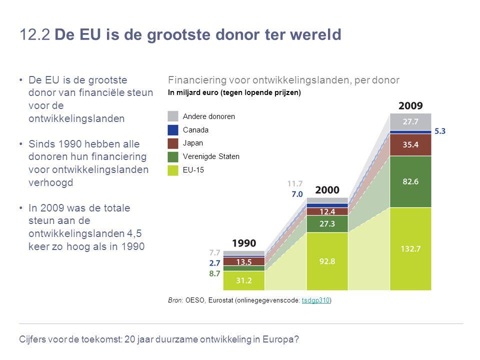 12.2 De EU is de grootste donor ter wereld