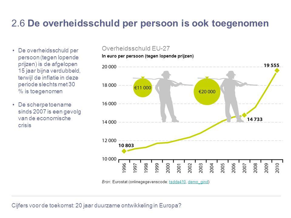 2.6 De overheidsschuld per persoon is ook toegenomen