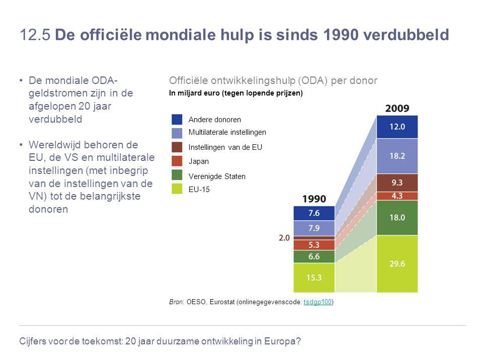 12.5 De officiële mondiale hulp is sinds 1990 verdubbeld