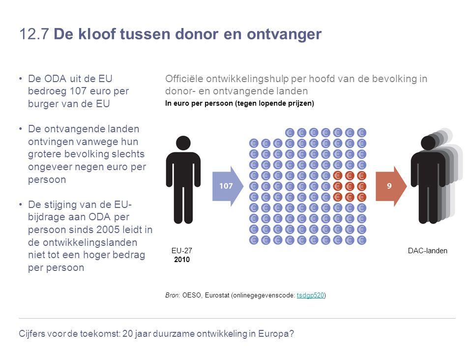12.7 De kloof tussen donor en ontvanger