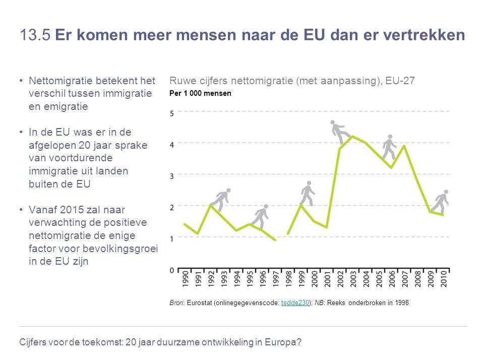 13.5 Er komen meer mensen naar de EU dan er vertrekken