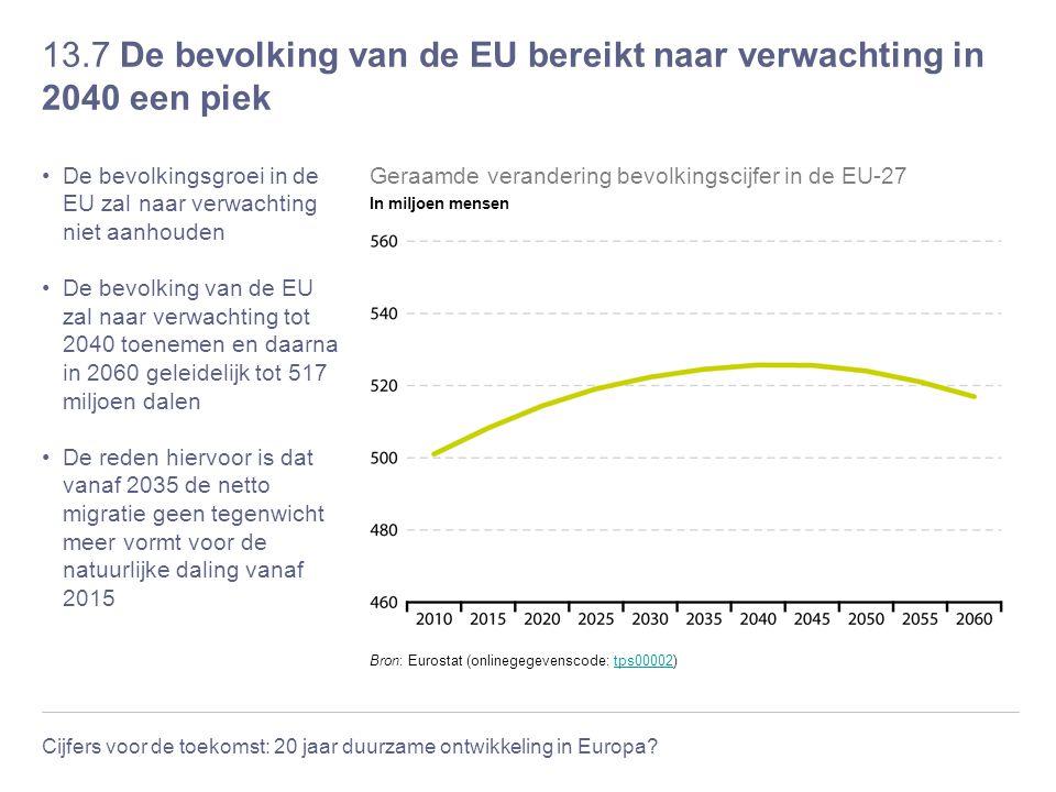 13.7 De bevolking van de EU bereikt naar verwachting in 2040 een piek