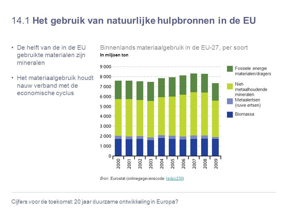 14.1 Het gebruik van natuurlijke hulpbronnen in de EU
