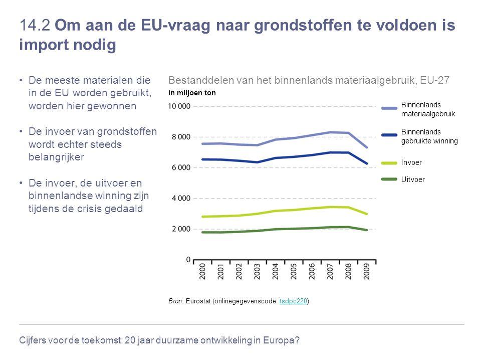 14.2 Om aan de EU-vraag naar grondstoffen te voldoen is import nodig
