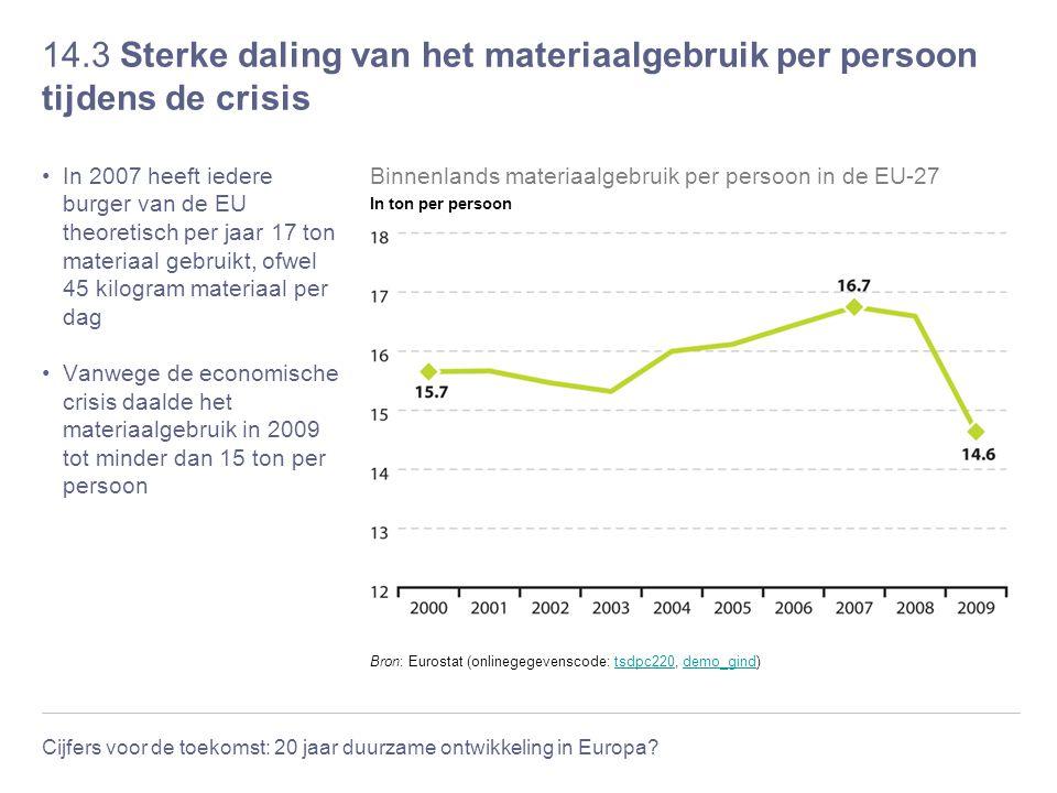 14.3 Sterke daling van het materiaalgebruik per persoon tijdens de crisis
