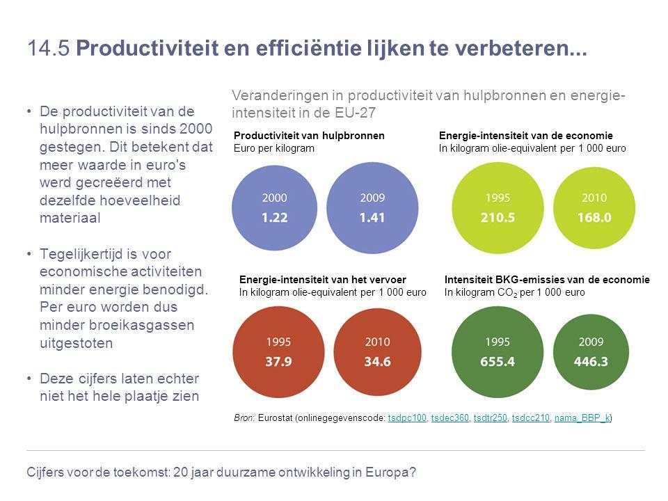 14.5 Productiviteit en efficiëntie lijken te verbeteren...