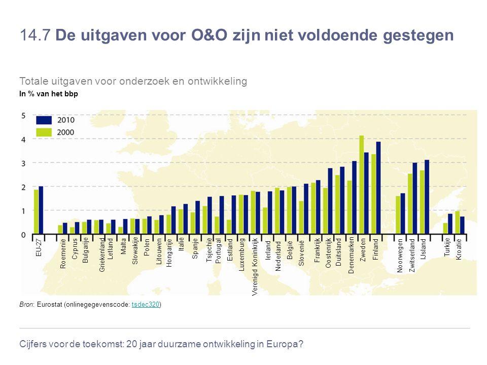 14.7 De uitgaven voor O&O zijn niet voldoende gestegen