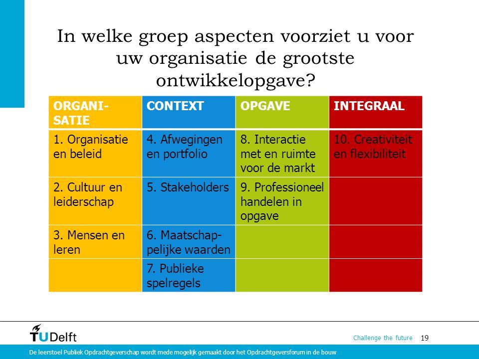 In welke groep aspecten voorziet u voor uw organisatie de grootste ontwikkelopgave