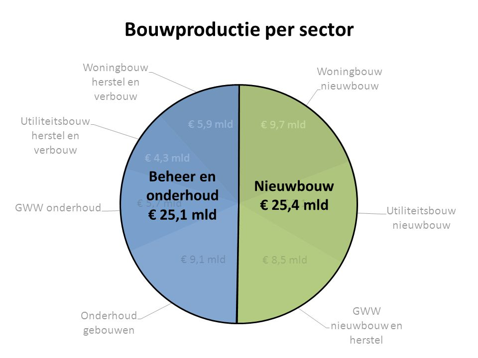 Bouwproductie per sector