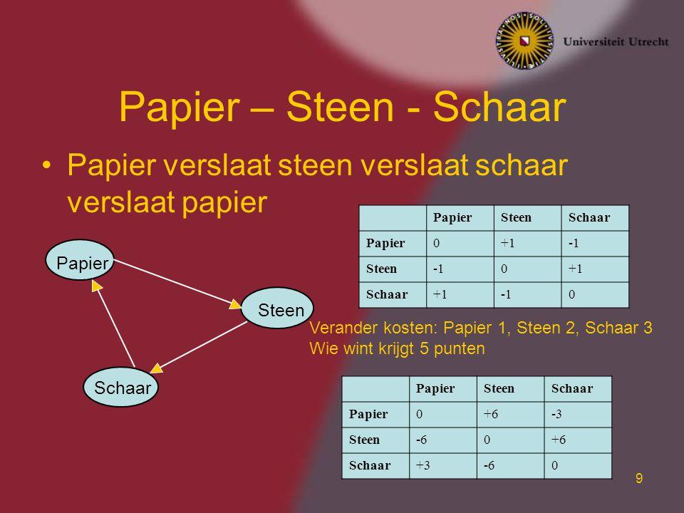 Papier – Steen - Schaar Papier verslaat steen verslaat schaar verslaat papier. Papier. Steen. Schaar.