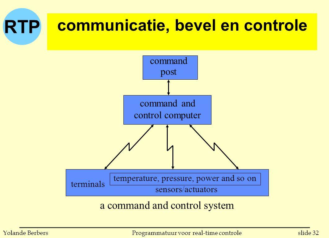 communicatie, bevel en controle