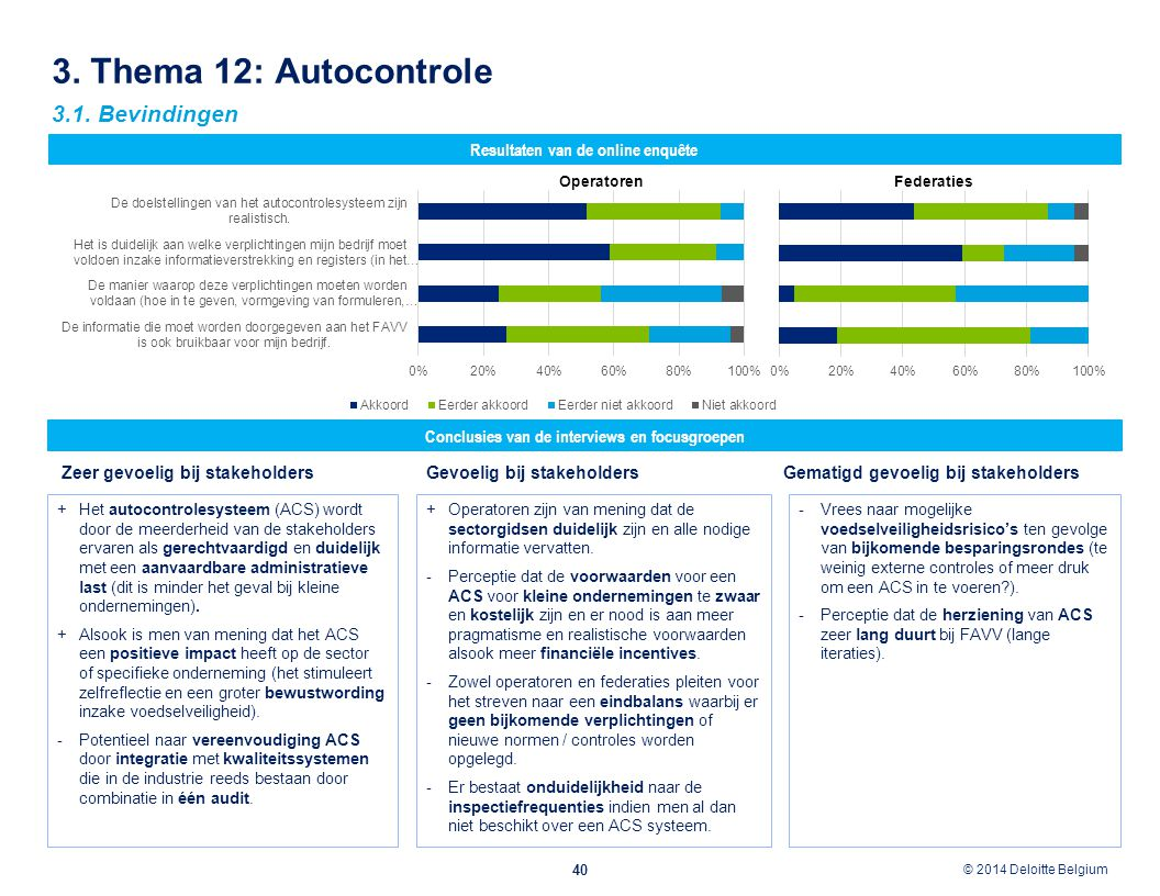 3. Thema 12: Autocontrole 3.1. Bevindingen