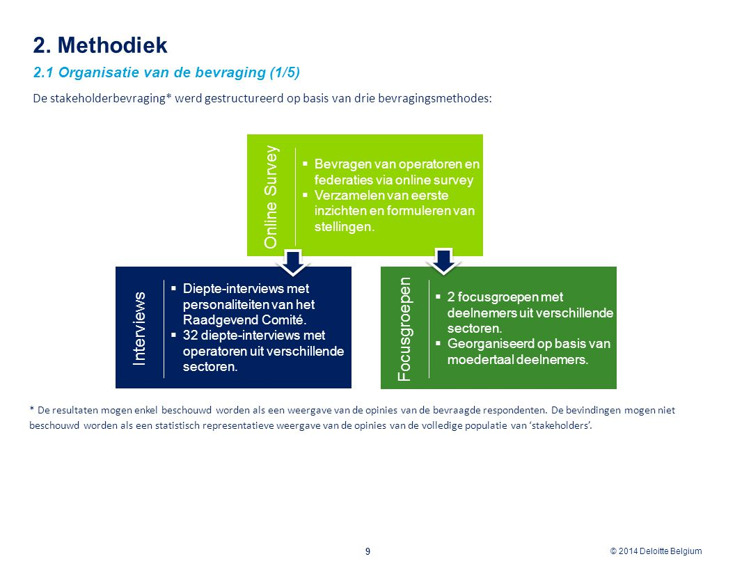 2. Methodiek Online Survey Focusgroepen Interviews