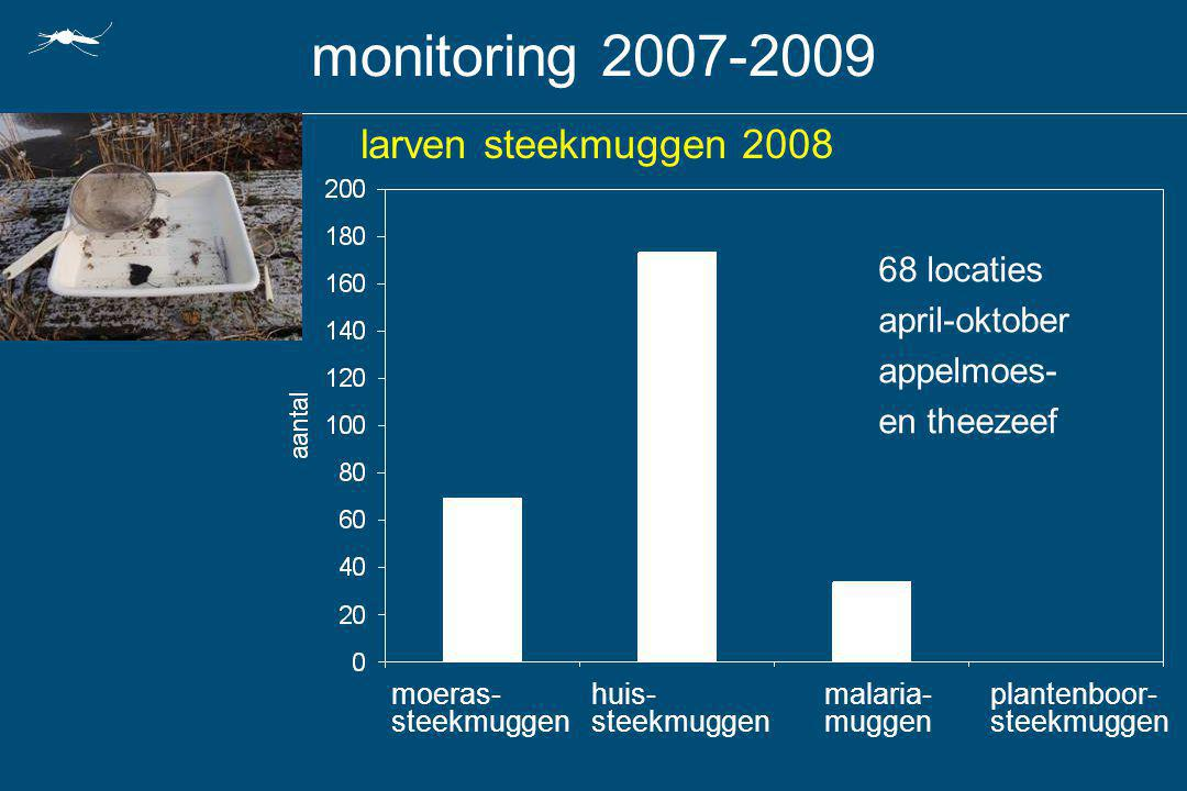 monitoring 2007-2009 larven steekmuggen 2008 68 locaties april-oktober
