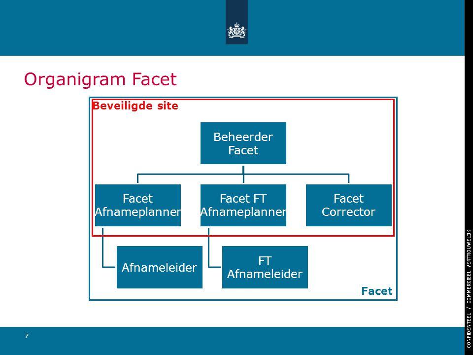 Organigram Facet Beheerder Facet Facet Afnameplanner Afnameleider