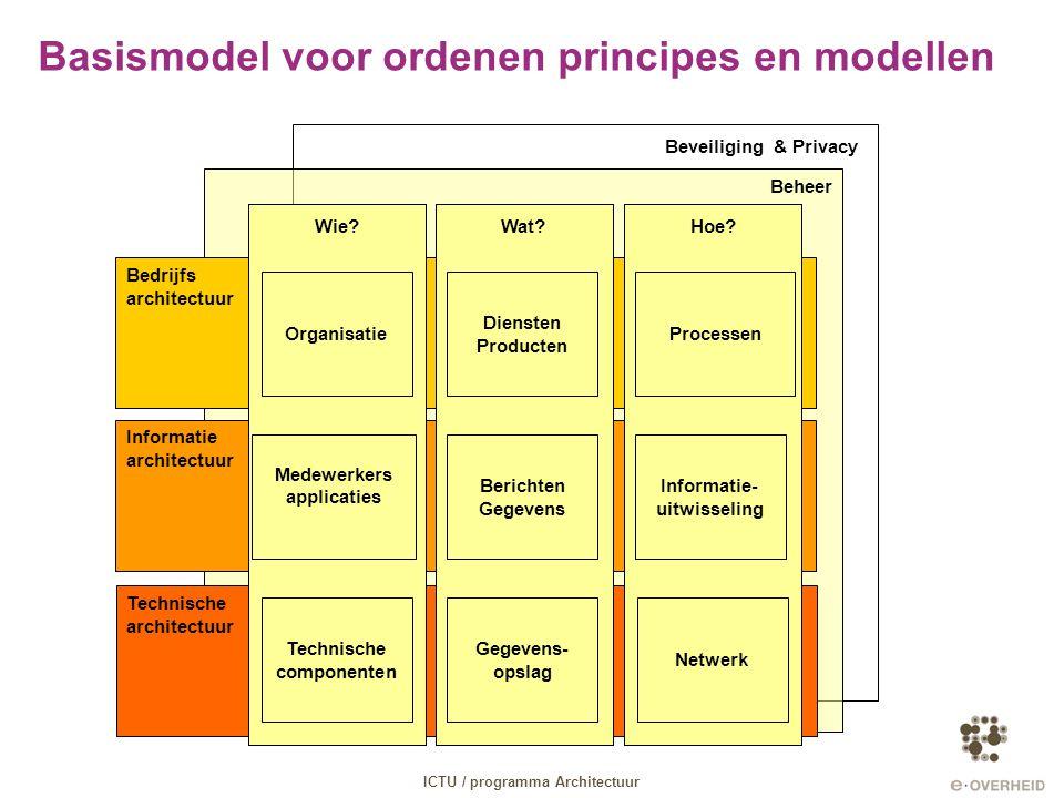 Basismodel voor ordenen principes en modellen