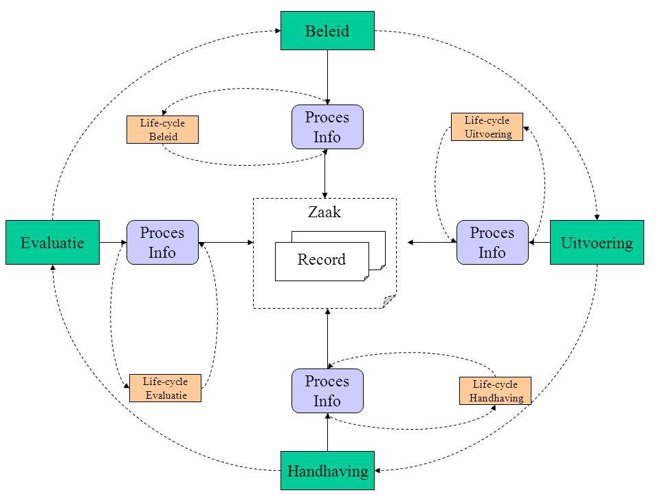 Beleid Proces Info Zaak Evaluatie Proces Info Proces Info Uitvoering